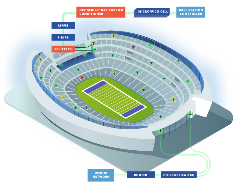 Das Stadium Diagram Electrical Wiring Diagrams